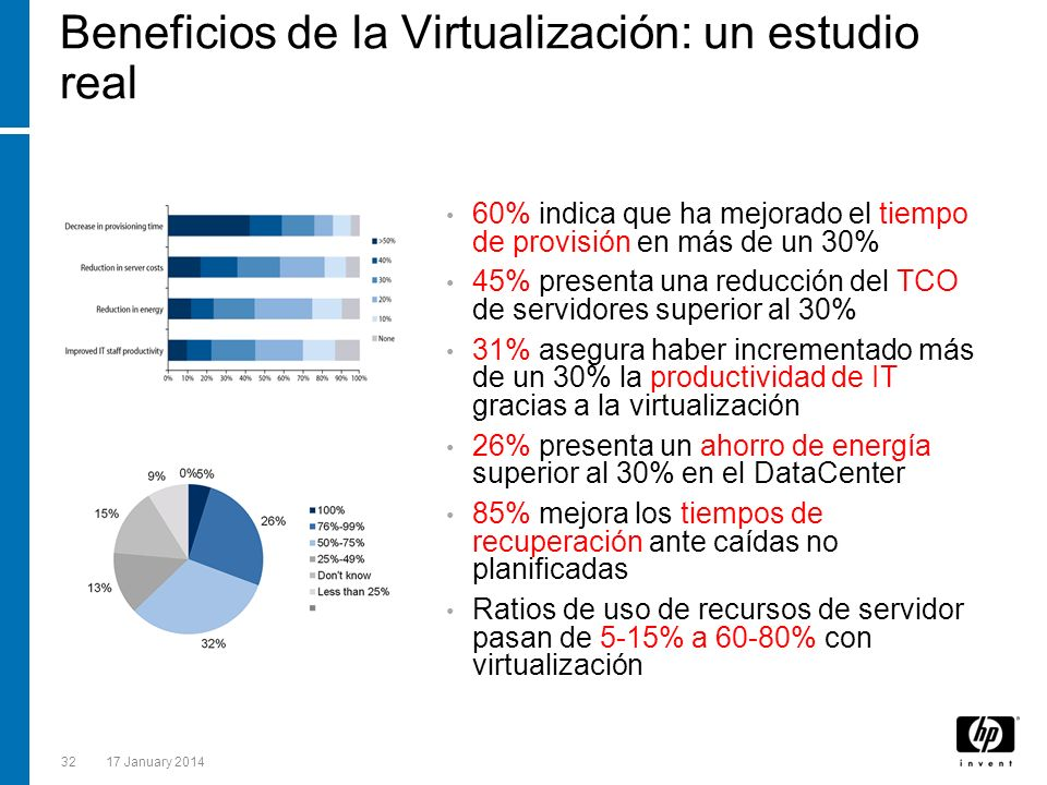 Beneficios de la Virtualización: un estudio real