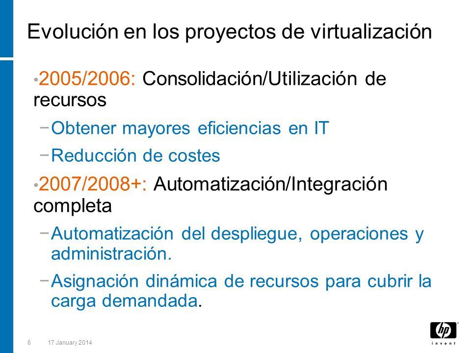 Evolución en los proyectos de virtualización