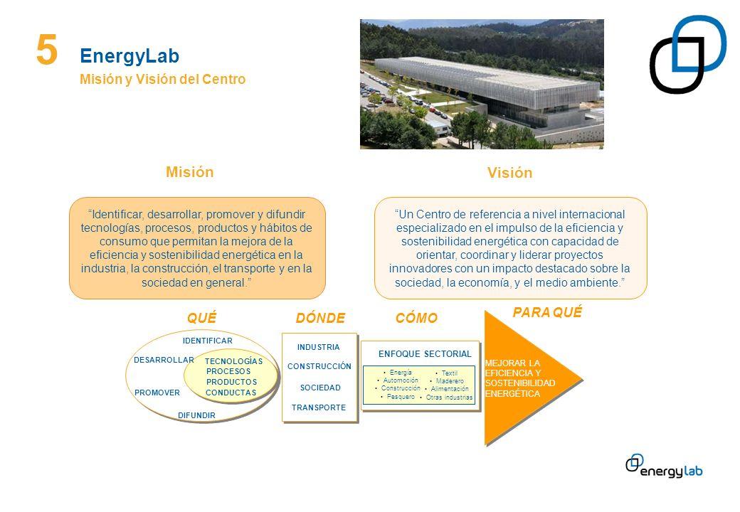 5 EnergyLab Misión Visión Misión y Visión del Centro QUÉ DÓNDE CÓMO