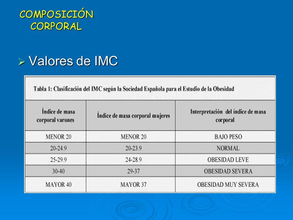 COMPOSICIÓN CORPORAL Valores de IMC