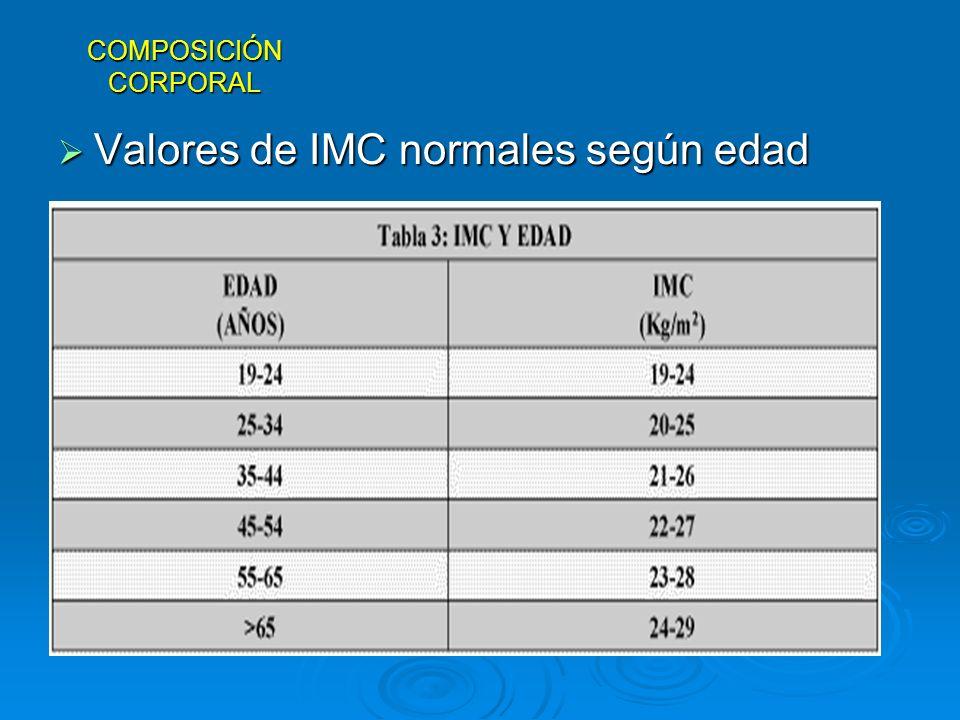 Valores de IMC normales según edad