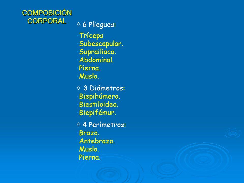 COMPOSICIÓN CORPORAL◊ 6 Pliegues: Tríceps. Subescapular. Suprailiaco. Abdominal. Pierna. Muslo. ◊ 3 Diámetros: