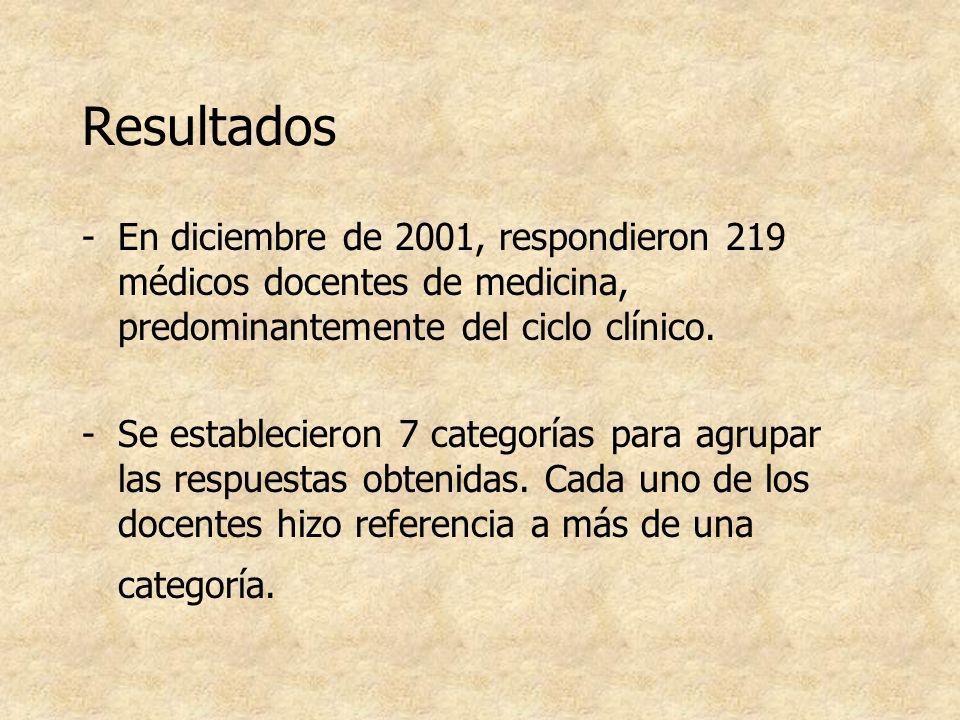 ResultadosEn diciembre de 2001, respondieron 219 médicos docentes de medicina, predominantemente del ciclo clínico.