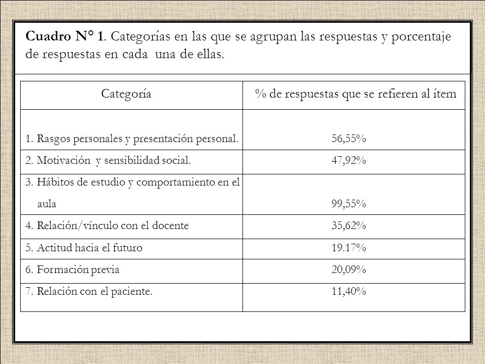 Cuadro N° 1. Categorías en las que se agrupan las respuestas y porcentaje de respuestas en cada una de ellas.