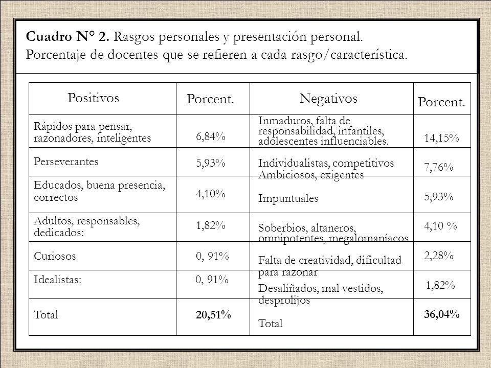 Cuadro N° 2. Rasgos personales y presentación personal