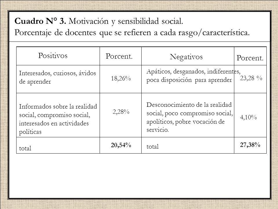 Cuadro N° 3. Motivación y sensibilidad social.