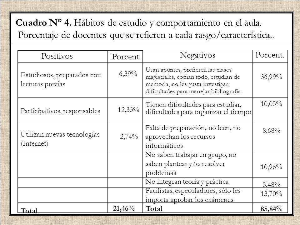 Cuadro N° 4. Hábitos de estudio y comportamiento en el aula.