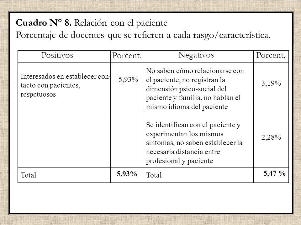 Cuadro N° 8. Relación con el paciente