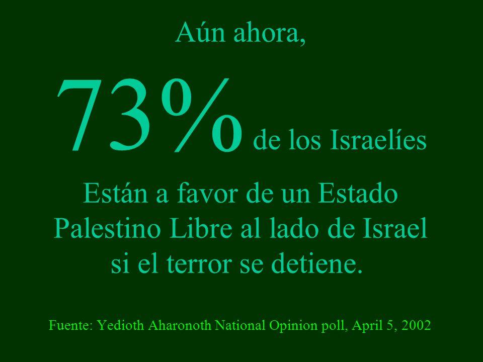 Aún ahora, 73% de los Israelíes Están a favor de un Estado Palestino Libre al lado de Israel si el terror se detiene.
