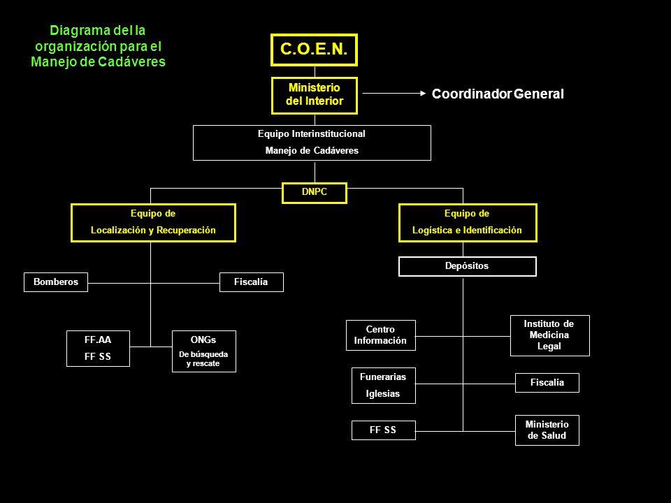 C.O.E.N. Diagrama del la organización para el Manejo de Cadáveres