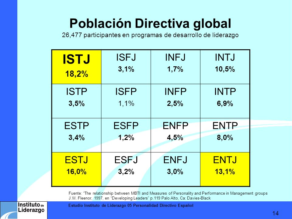Estudio Instituto de Liderazgo 05 Personalidad Directivo Español