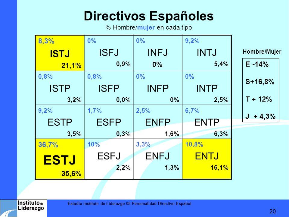 Directivos Españoles % Hombre/mujer en cada tipo