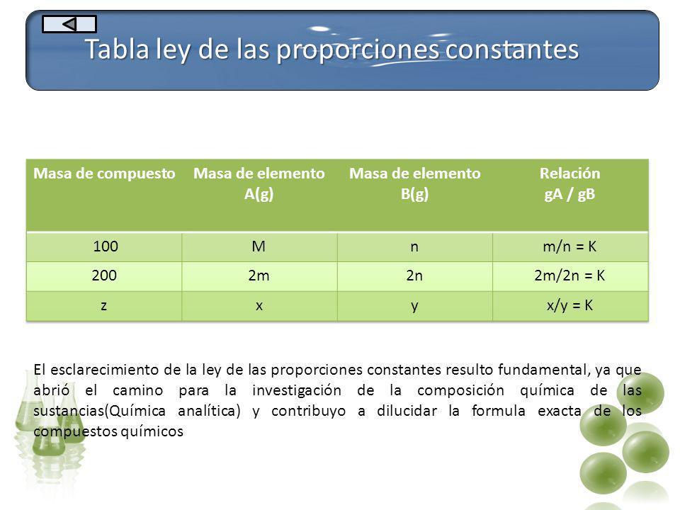 Tabla ley de las proporciones constantes