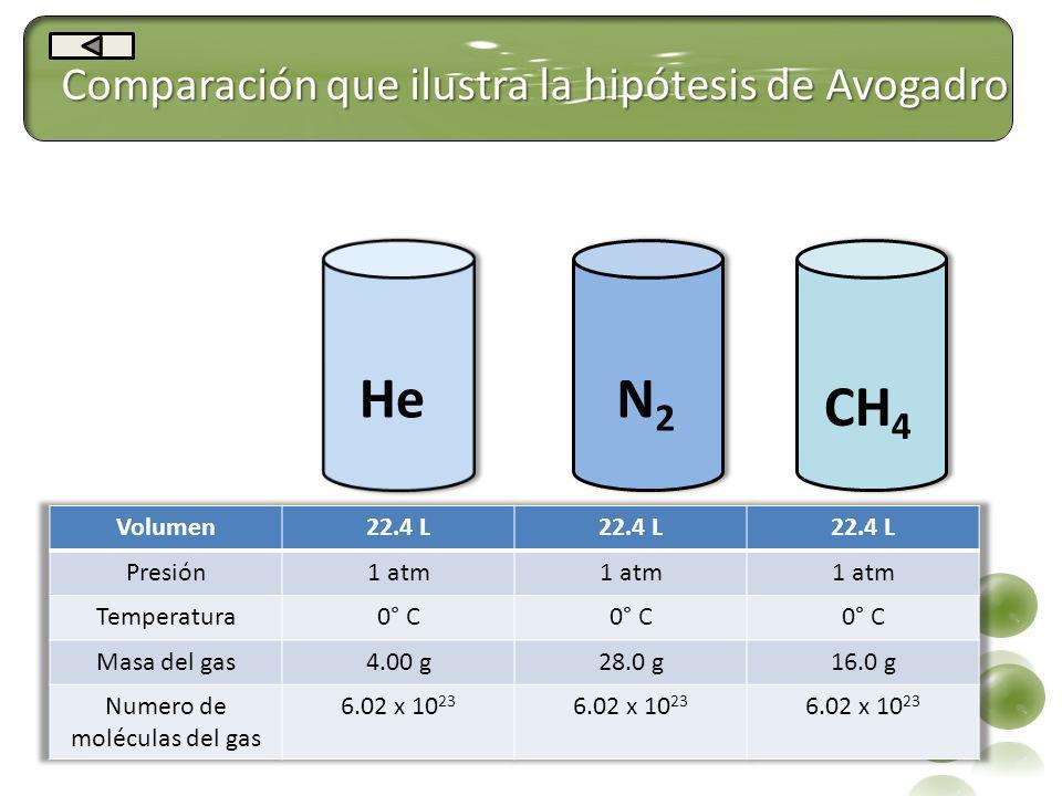 He N2 CH4 Comparación que ilustra la hipótesis de Avogadro Volumen