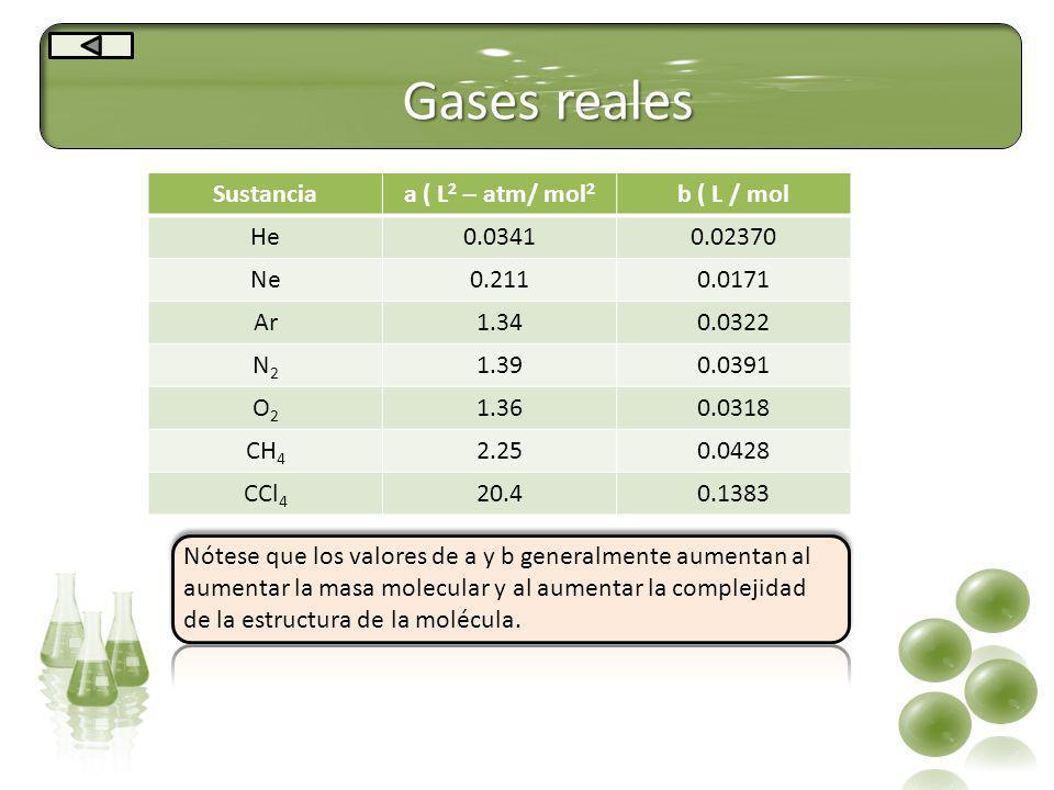 Gases reales Sustancia a ( L2 – atm/ mol2 b ( L / mol He 0.0341