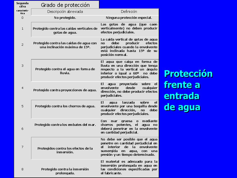 Protección frente a entrada de agua