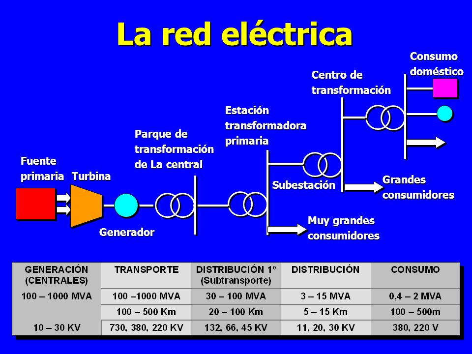 La red eléctrica Consumo doméstico Centro de transformación Estación