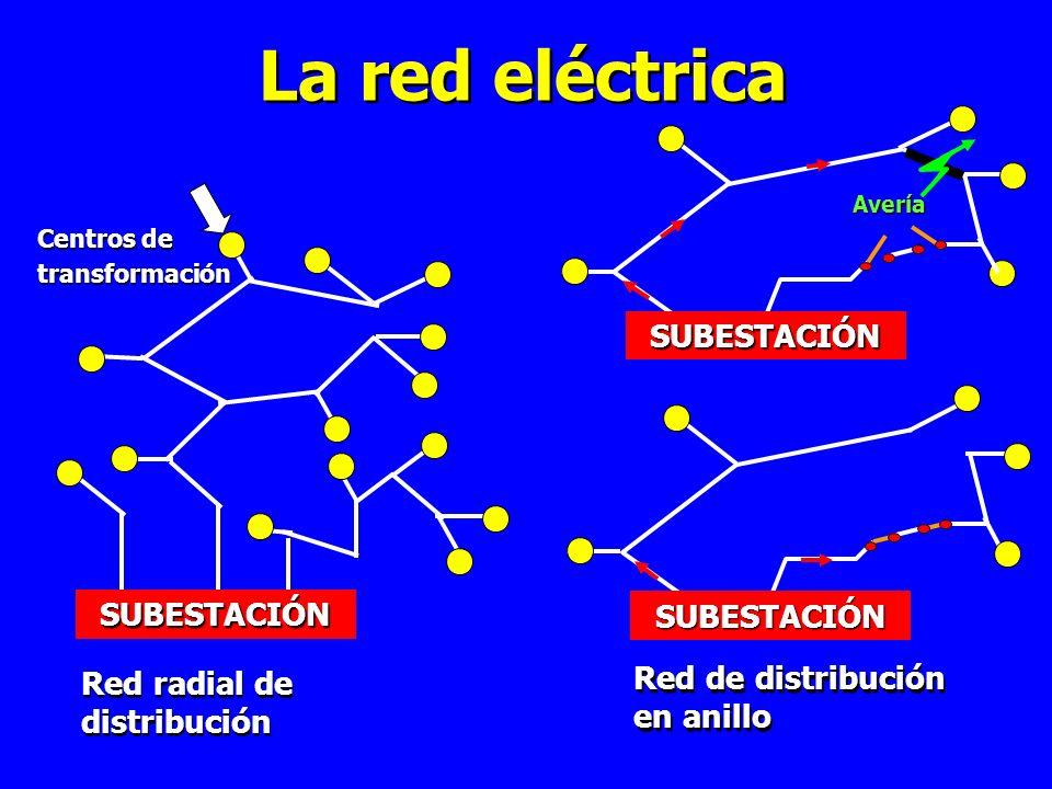 La red eléctrica SUBESTACIÓN SUBESTACIÓN SUBESTACIÓN