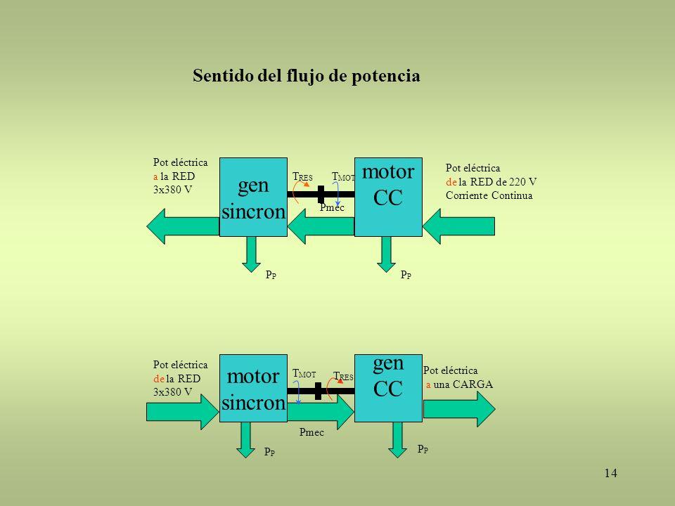 motor gen CC sincron gen motor CC sincron
