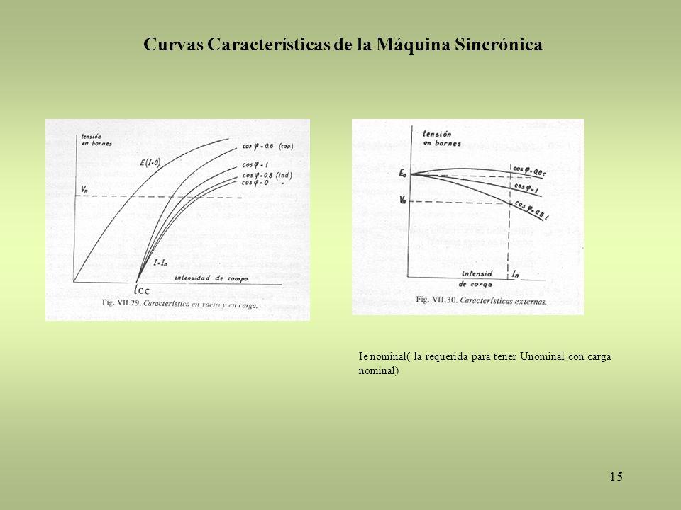 Curvas Características de la Máquina Sincrónica