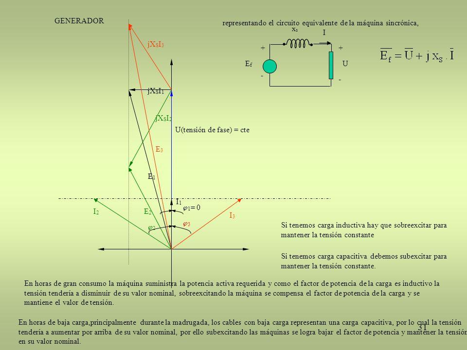 GENERADOR Ef. xs. - + U. I. representando el circuito equivalente de la máquina sincrónica, jXSI3.