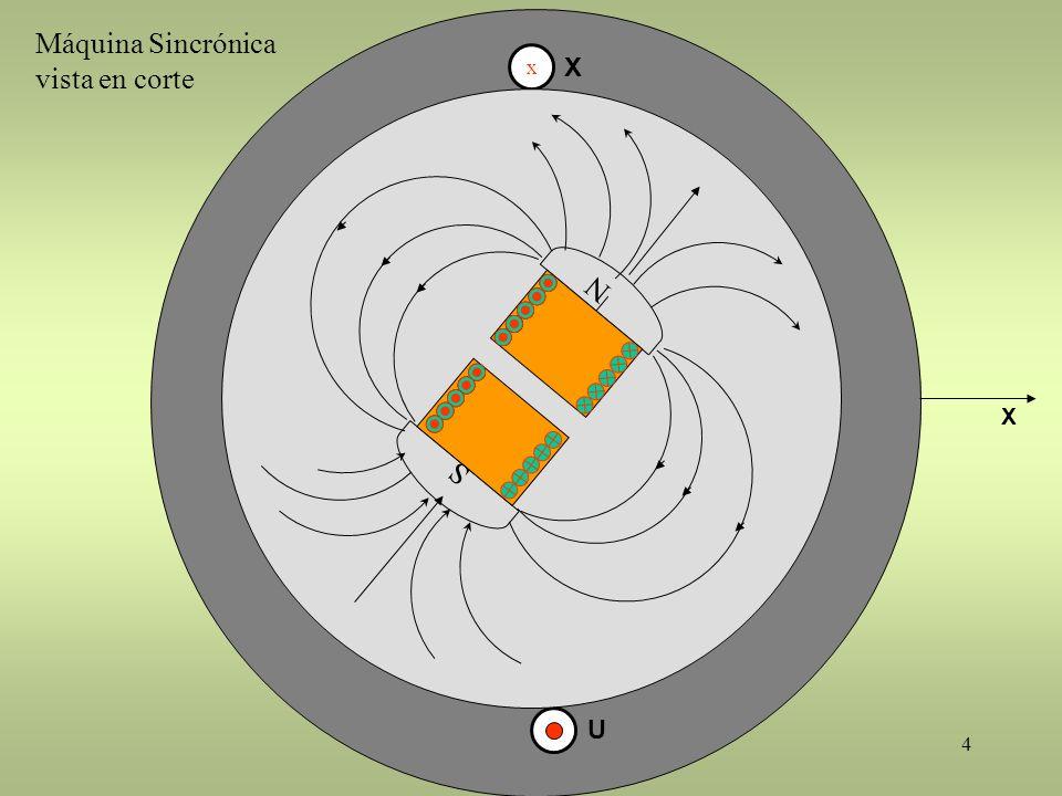 Máquina Sincrónica vista en corte x X N X S U