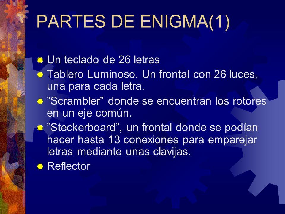 PARTES DE ENIGMA(1) Un teclado de 26 letras