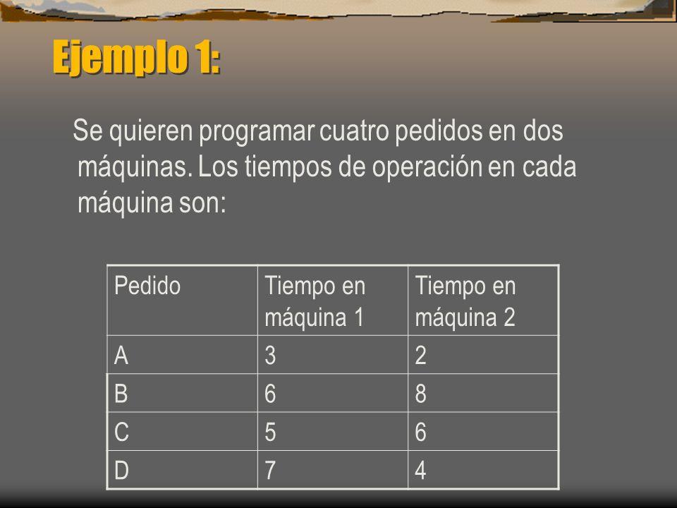 Ejemplo 1: Se quieren programar cuatro pedidos en dos máquinas. Los tiempos de operación en cada máquina son:
