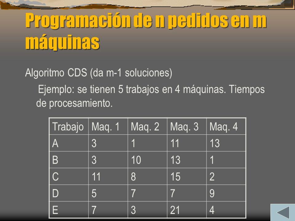Programación de n pedidos en m máquinas