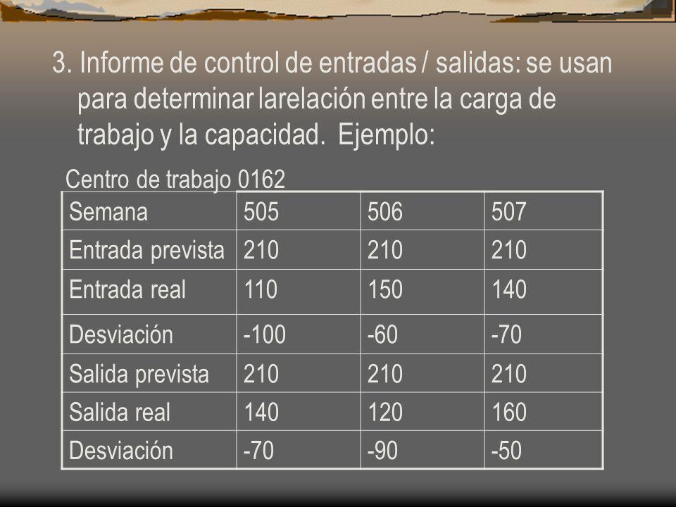 3. Informe de control de entradas / salidas: se usan para determinar larelación entre la carga de trabajo y la capacidad. Ejemplo: