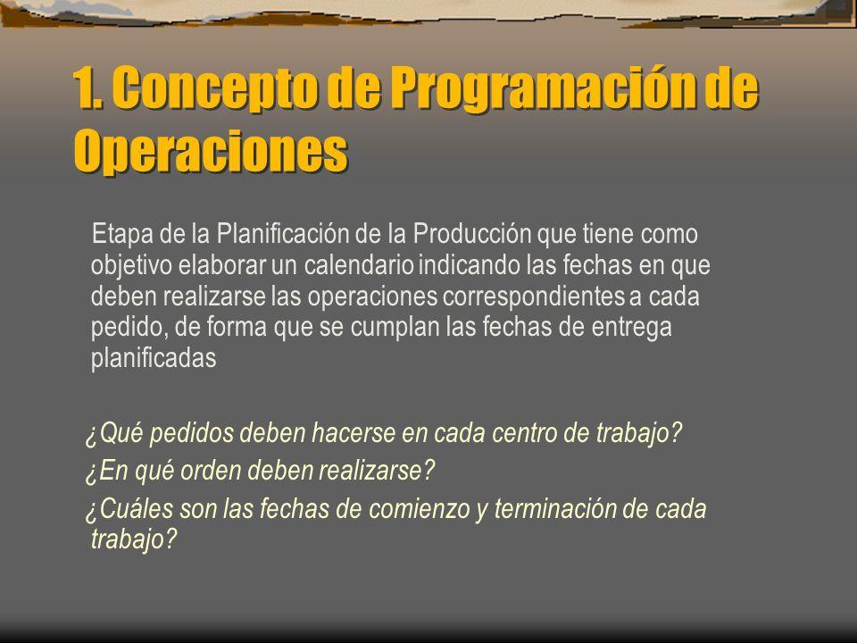 1. Concepto de Programación de Operaciones