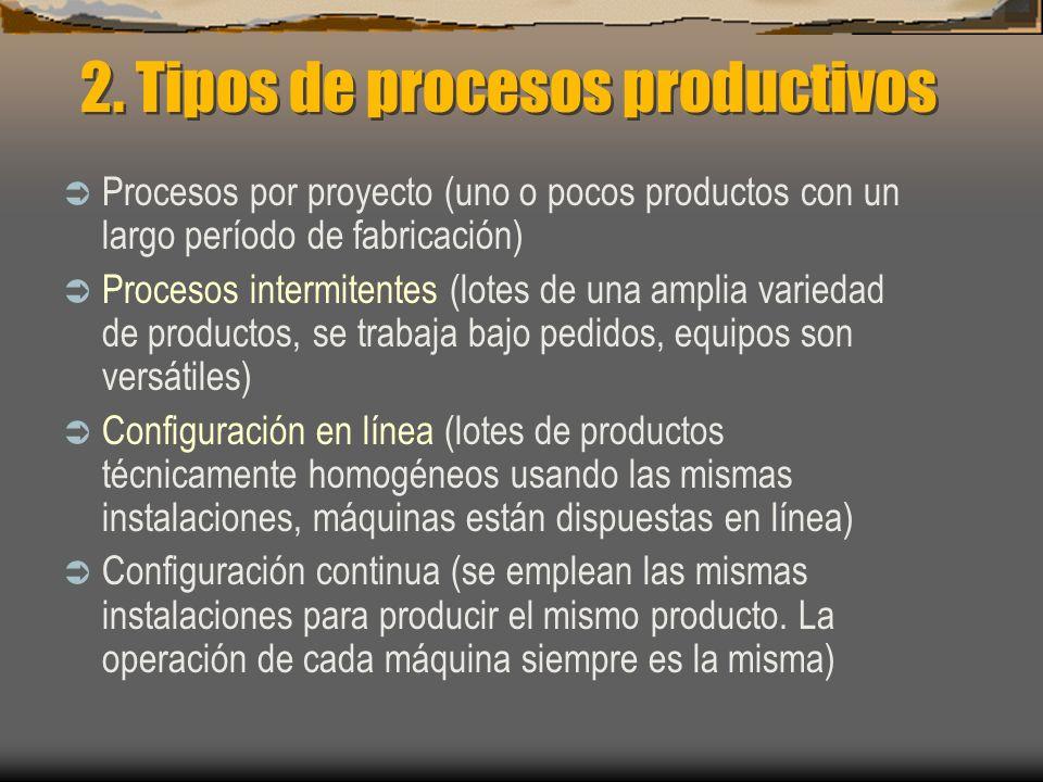 2. Tipos de procesos productivos