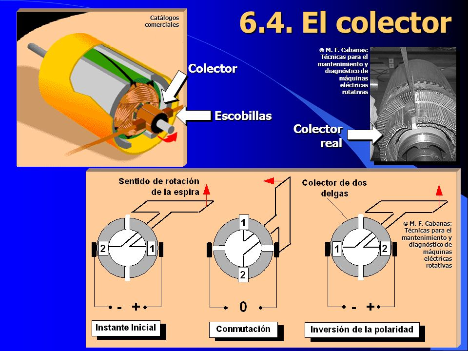 6.4. El colector Colector Escobillas Colector real