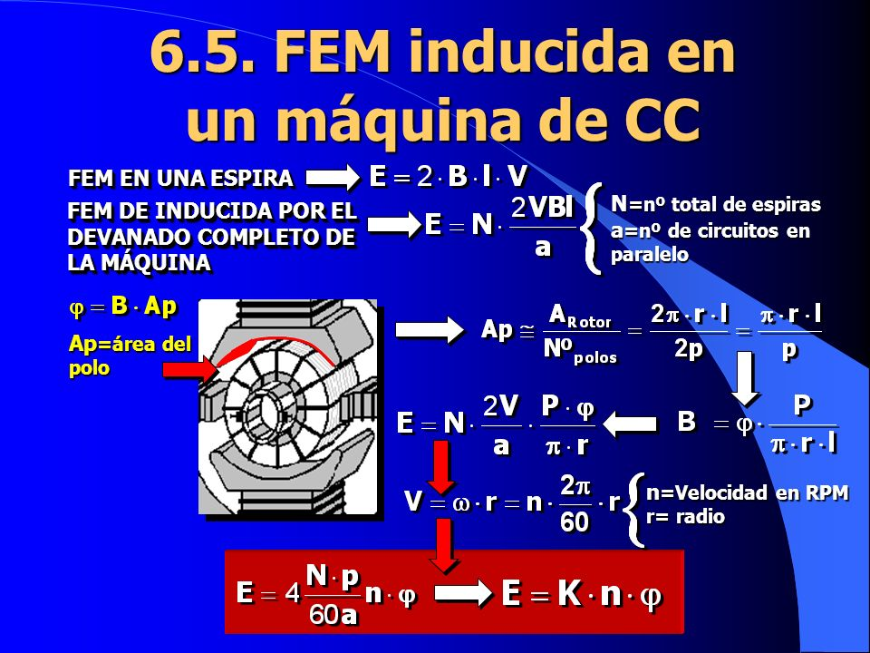 6.5. FEM inducida en un máquina de CC