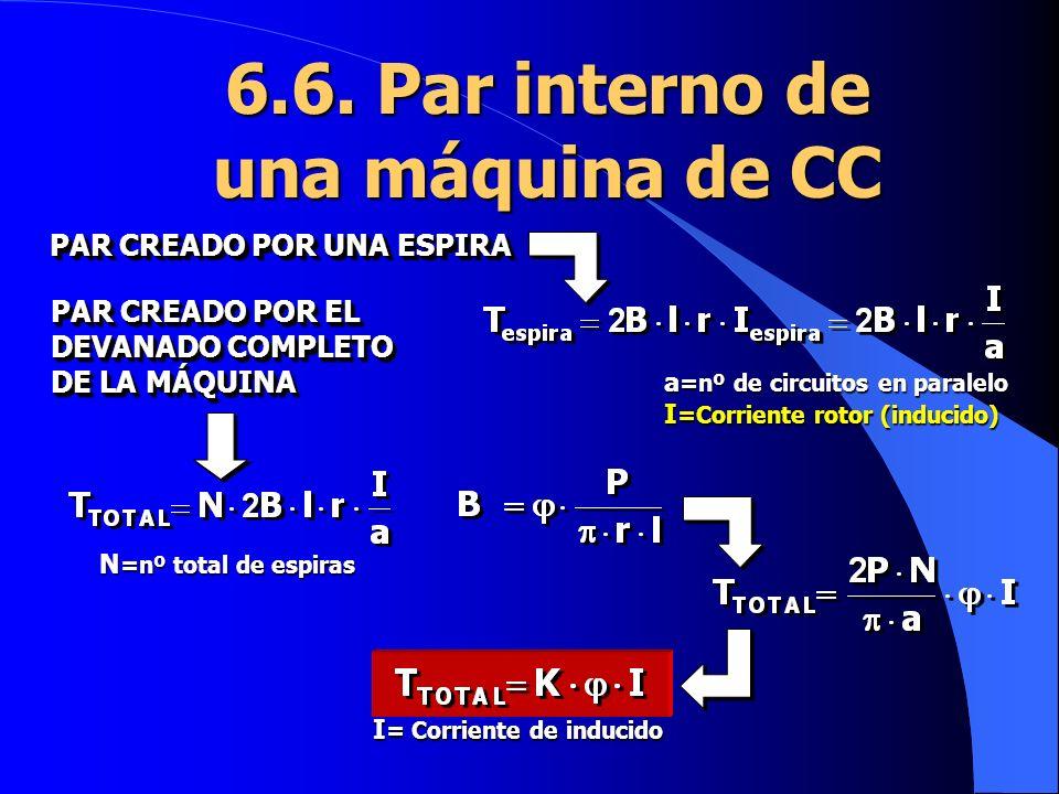 6.6. Par interno de una máquina de CC