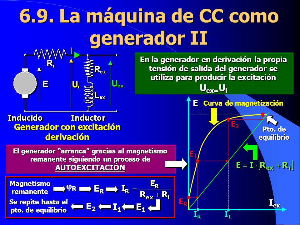 6.9. La máquina de CC como generador II