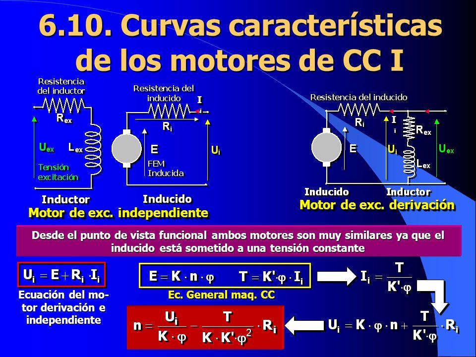 6.10. Curvas características de los motores de CC I