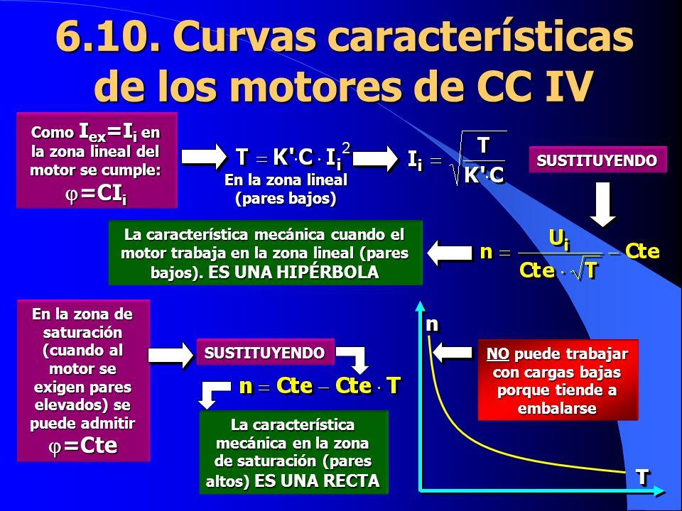 6.10. Curvas características de los motores de CC IV