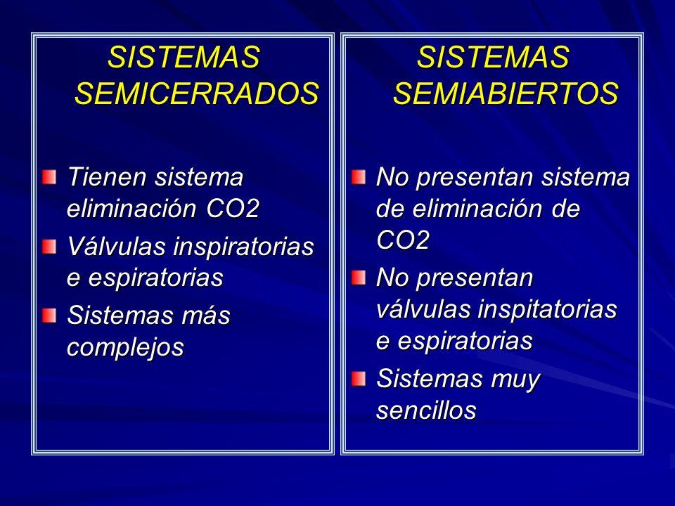 SISTEMAS SEMICERRADOS SISTEMAS SEMIABIERTOS