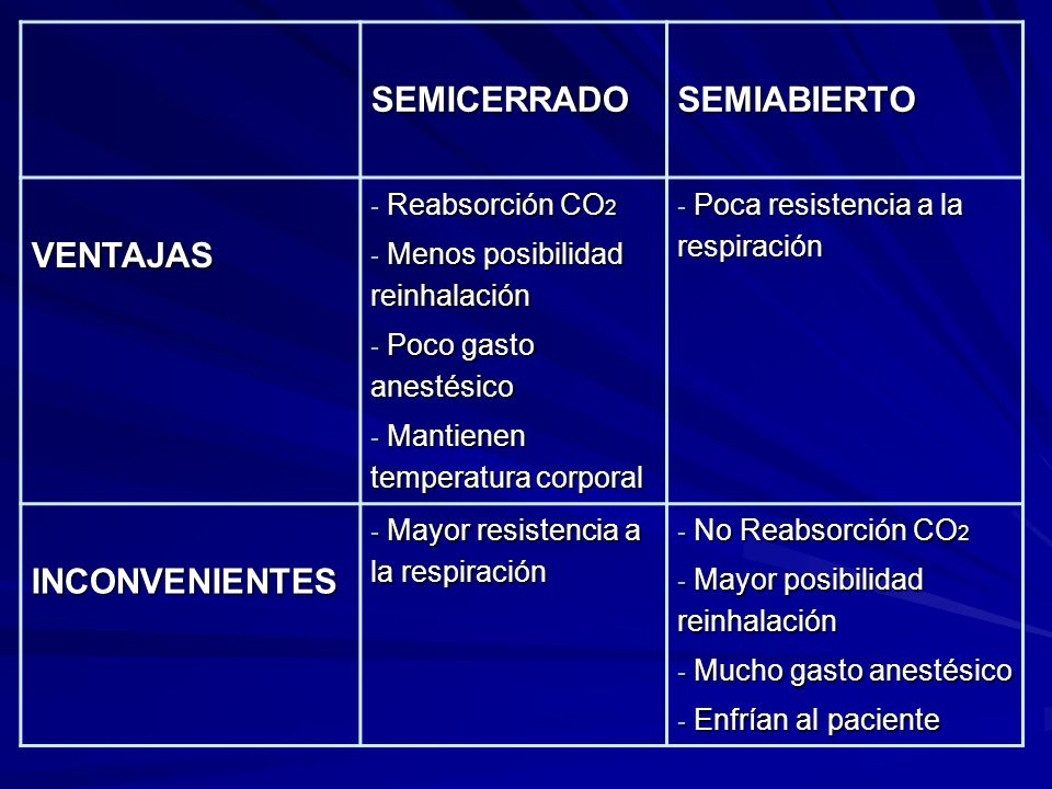SEMICERRADO SEMIABIERTO VENTAJAS INCONVENIENTES Reabsorción CO2