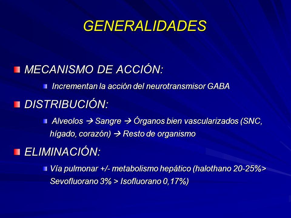 GENERALIDADES MECANISMO DE ACCIÓN: DISTRIBUCIÓN: ELIMINACIÓN: