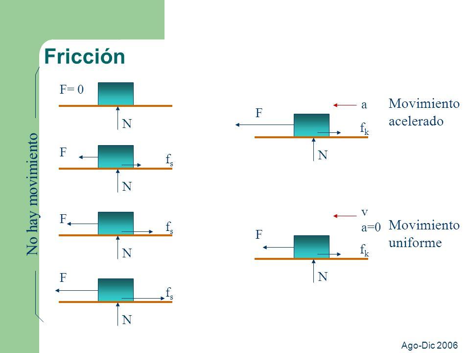 Fricción No hay movimiento Movimiento acelerado Movimiento uniforme