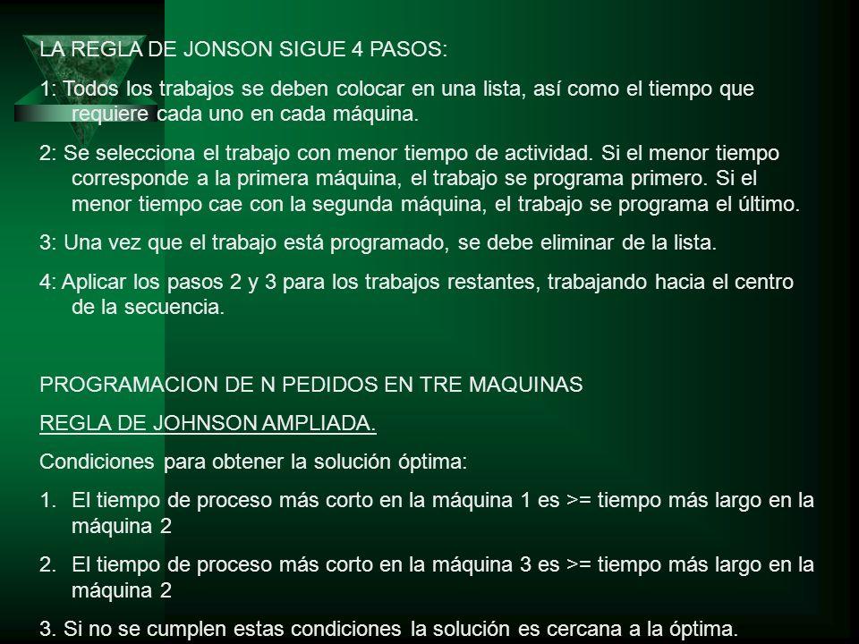 LA REGLA DE JONSON SIGUE 4 PASOS: