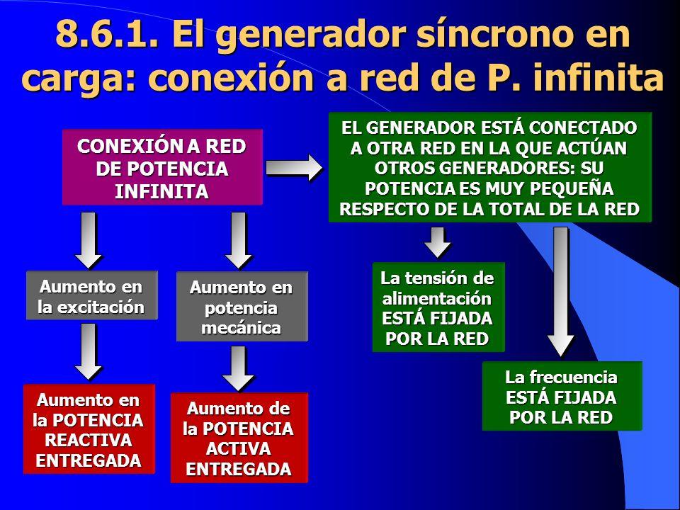 8.6.1. El generador síncrono en carga: conexión a red de P. infinita
