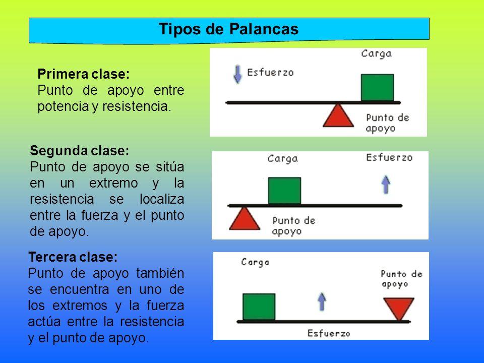 Tipos de Palancas Primera clase: