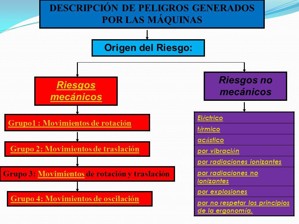 DESCRIPCIÓN DE PELIGROS GENERADOS POR LAS MÁQUINAS