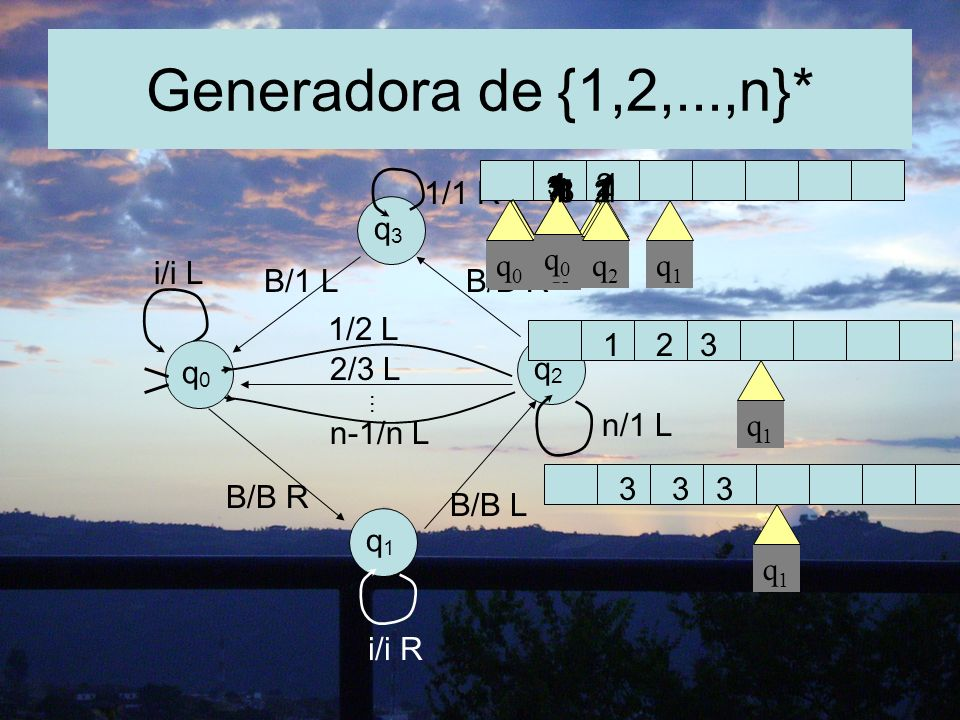 Generadora de {1,2,...,n}* q0 q0 i/i L B/1 L B/B R 1/1 R q3 q2 q1 q0