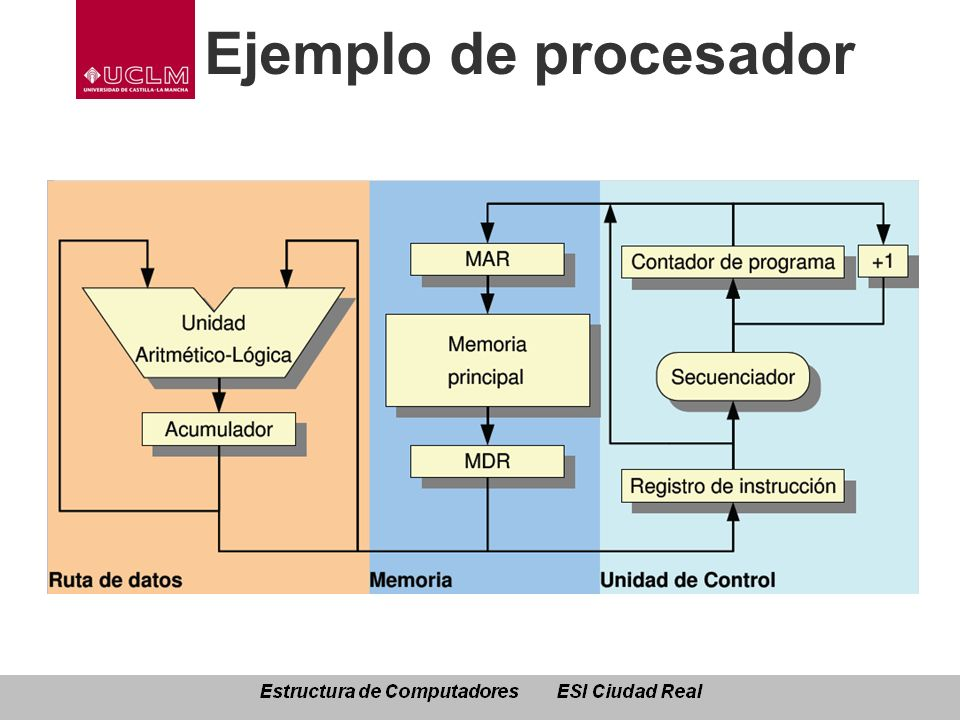 Ejemplo de procesador