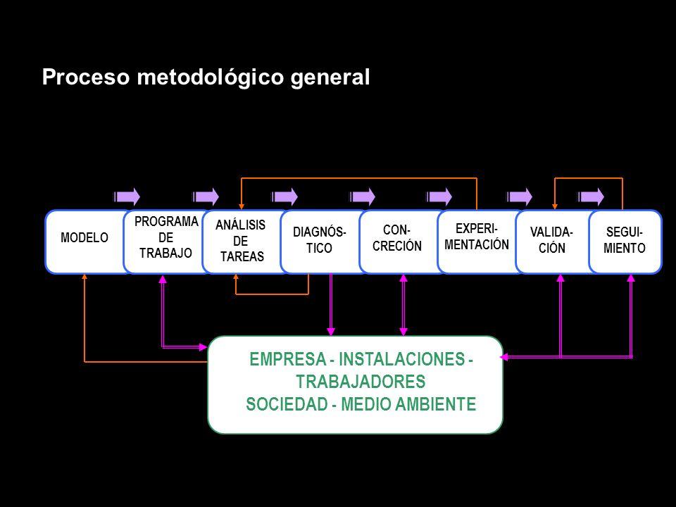Proceso metodológico general