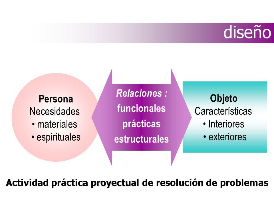 Actividad práctica proyectual de resolución de problemas